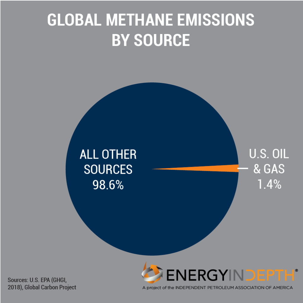 Methane and Fracking: What You Need to Know