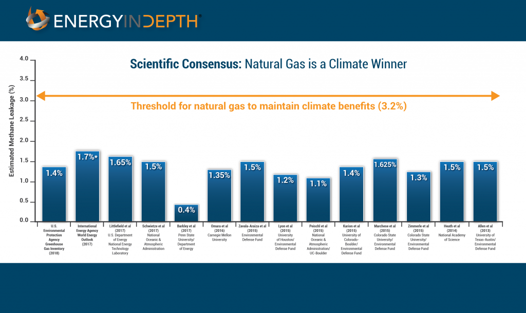 The Climate Benefits of Natural Gas